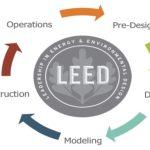 LEED Ratings For Neighborhood Development