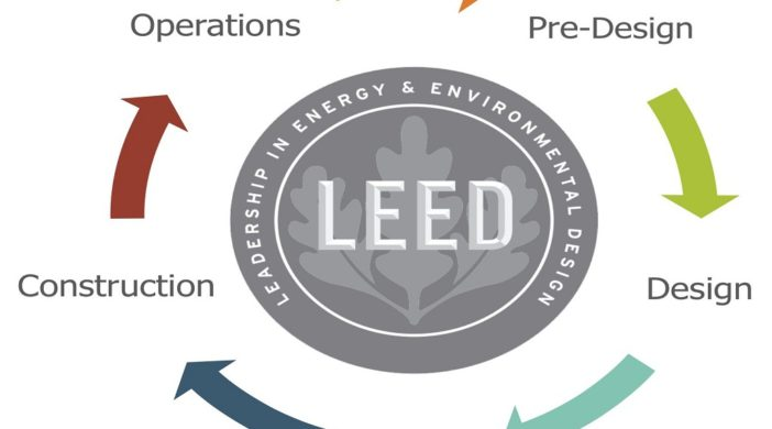 Green/Sustainable Design Leed Cycle